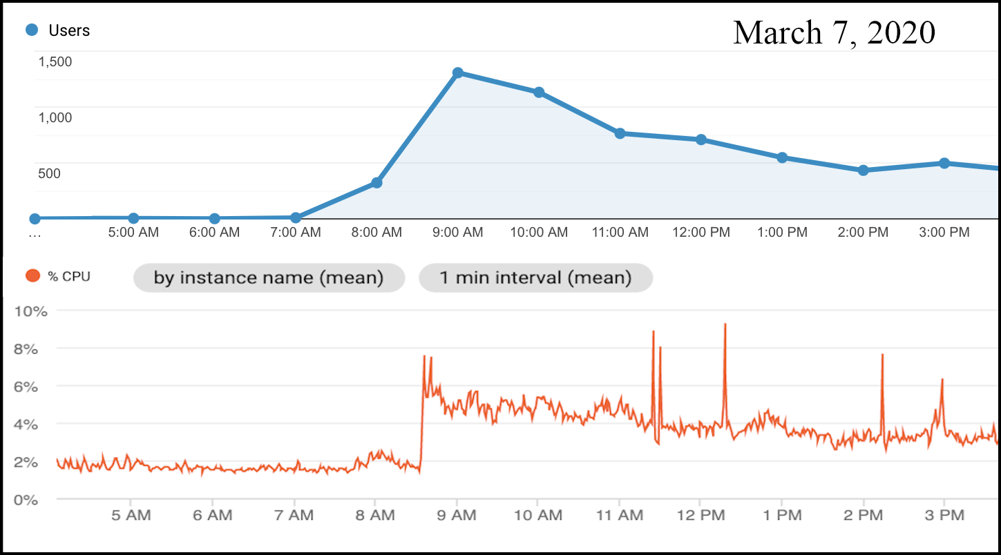 images/march-7-traffic.png